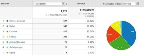 How to Use the Browser & OS Reports in Google Analytics, Plus 15 Reasons Why | Analytics & CRO | Scoop.it