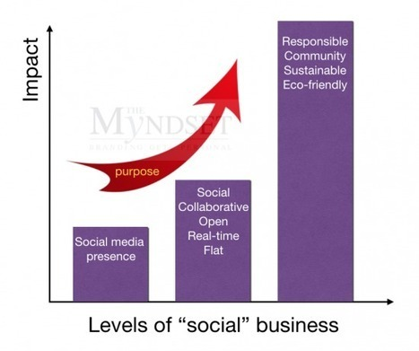 Social business – is there anything beyond social media marketing?   PR & Communications daily news   Scoop.it