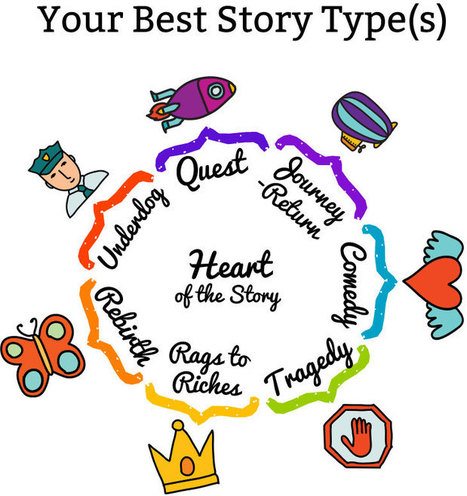 Discover Your Primary Business Story Type | Story Bistro | How to find and tell your story | Scoop.it
