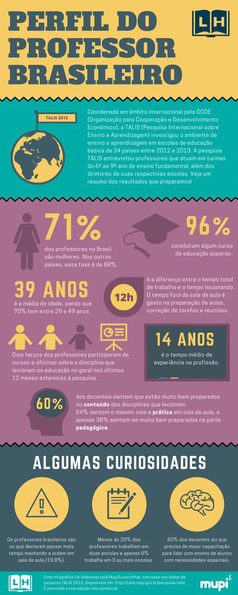 Pesquisa TALIS - Inep | Banco de Aulas | Scoop.it
