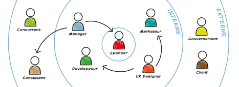 Du Design thinking au Service Design | Marketing+Services Kitchen | Scoop.it