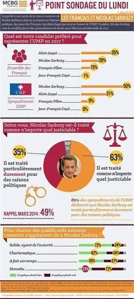 Les sondages de la semaine vus par MCBG Conseil - Nicolas Sarkozy divise les Français mais rassemble la droite   MCBG Conseil   Scoop.it
