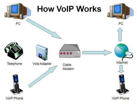 Information VoIP Mobile Phones | Business VoIP Solutions | My dream movies | Scoop.it