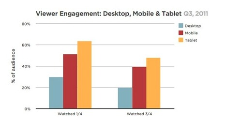 People Watch Videos Nearly 30 Percent Longer On Tablets Than Desktops | Mobile Learning in Higher Education | Scoop.it
