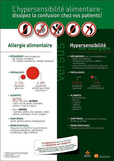Hypersensibilité alimentaire: dissiper la confusion en image | Nutrition, Santé & Action | Scoop.it