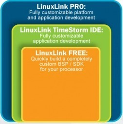 Timesys Unveils LinuxLink BSP/SDK for MityARM-3359 SoM (TI AM335x) | Embedded Systems News | Scoop.it