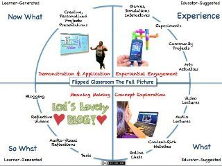 Flipped Classroom-Full Picture Presentation - 2... | Classroom EdTech | Scoop.it