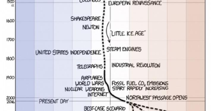 Climate Change, Explained in One Simple Comic | Océan et climat, un équilibre nécessaire | Scoop.it