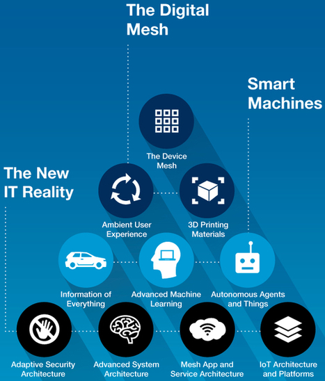 Gartner identifies the top 10 strategic IT technology trends for 2016 | KurzweilAI | Technology News | Scoop.it