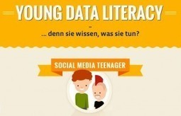Infografik: Social Media Kompetenz deutscher Jugendlicher | Social Media & E-learning | Scoop.it
