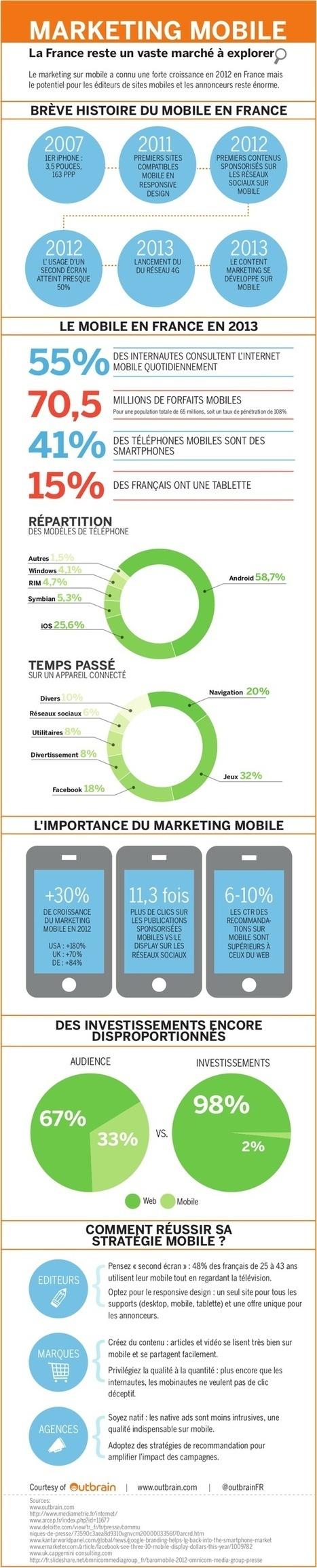 Infographie - Marketing Mobile : le marché français | communication et web marketing | Scoop.it