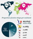 Où est Utilisé Prestashop (CMS) ? | WebZine E-Commerce &  E-Marketing - Alexandre Kuhn | Scoop.it