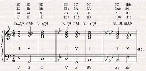 Jazz Chord Progressions - II-V-I with 7/9/13 chords | Playing Piano: Hints and Tips | Scoop.it
