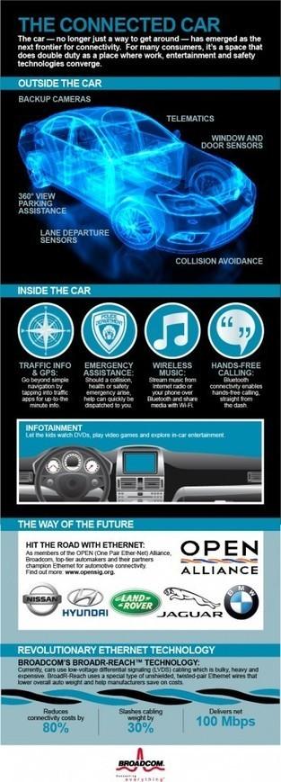 Consumers Want It, Carmakers Deliver it at CES: Better Automotive Connectivity Through Ethernet   Broadcom Connected   eMobileMe   Scoop.it