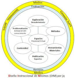 La Nube en Blackboard: Diseño Instruccional de Mínimos. Modelo DIM   Aulas sin TIC   Scoop.it