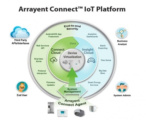 How the cloud actually makes IoT more secure: Arrayent founder on IoT trends | Les informations du Hitachi Information Forum 2014 France | Scoop.it