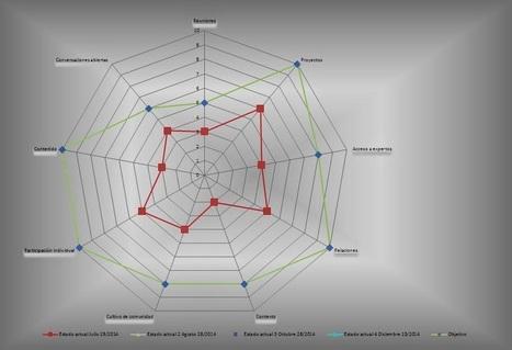 Tejiendo Redes de Aprendizaje en Linea | Connectivism - Conectivismo | Scoop.it
