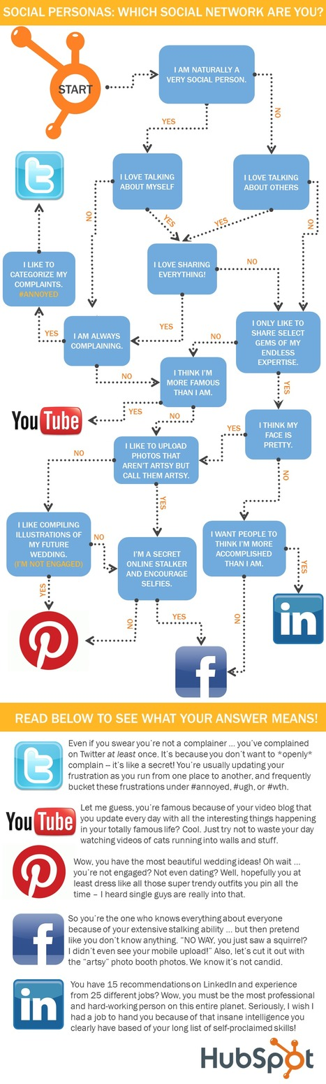 If You Were a Social Network, Which One Would You Be? [Decision Tree]  infographics | MarketingHits | Scoop.it