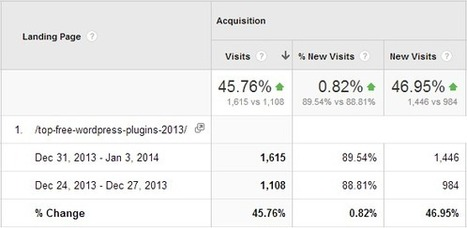 How To Increase Organic Blog Website Traffic Easily | Conteaxtualized communications | Scoop.it