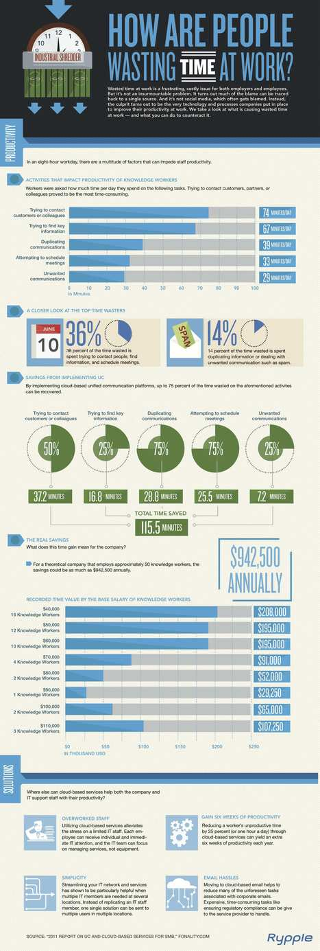 How Do Employees Waste Time at Work? [Infographic] | ten Hagen on Social Media | Scoop.it