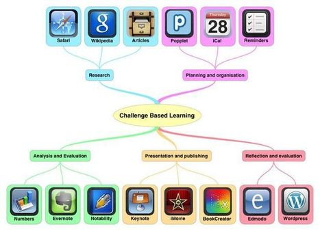 Challenge based learning apps | iPads in the Classroom | Scoop.it