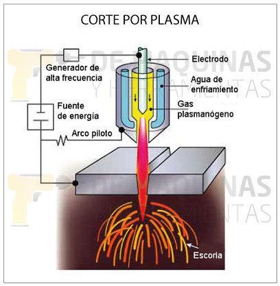 Corte por plasma (generalidades) | De Máquinas y Herramientas | tecnologia | Scoop.it