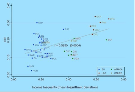 Can we increase mobility by reducing inequality? - The Economist (blog) | Inequality | Scoop.it