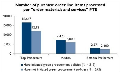 Green Procurement and Efficient Order Processing | Sustainable Procurement | Scoop.it