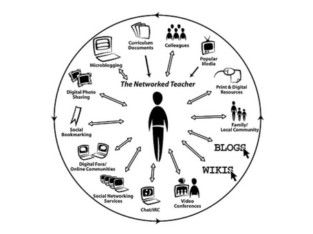 Life of an Educator - The networked educator... | iGeneration - 21st Century Education | Scoop.it