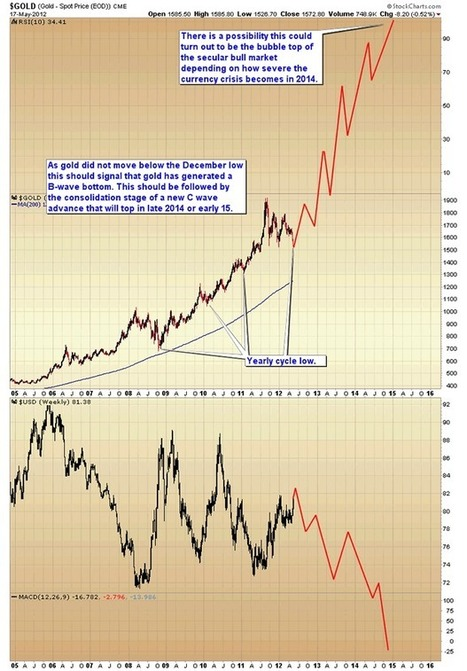 Major Long-Term Bottoms Forming in Gold and Commodities | Toby Connor | Safehaven.com | Gold and What Moves it. | Scoop.it