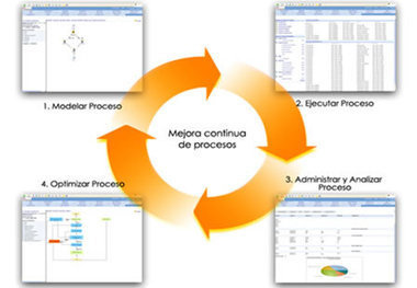 BPM (Business Process Management) | correaJ-Sociedad.de-la-informacion | Scoop.it
