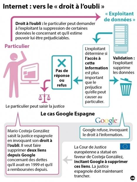 La reconnaissance d'un droit à l'oubli numérique - Information - France Culture   fredoc veille   Scoop.it