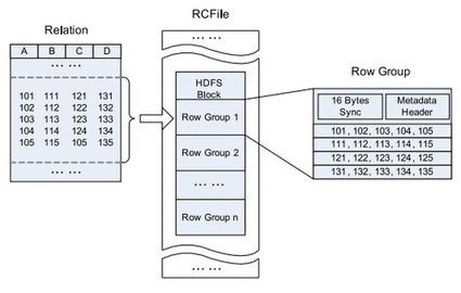 Storing Big Data With Hive: RCFile - Christian Prokopp | Big Data Republic | big data | Scoop.it