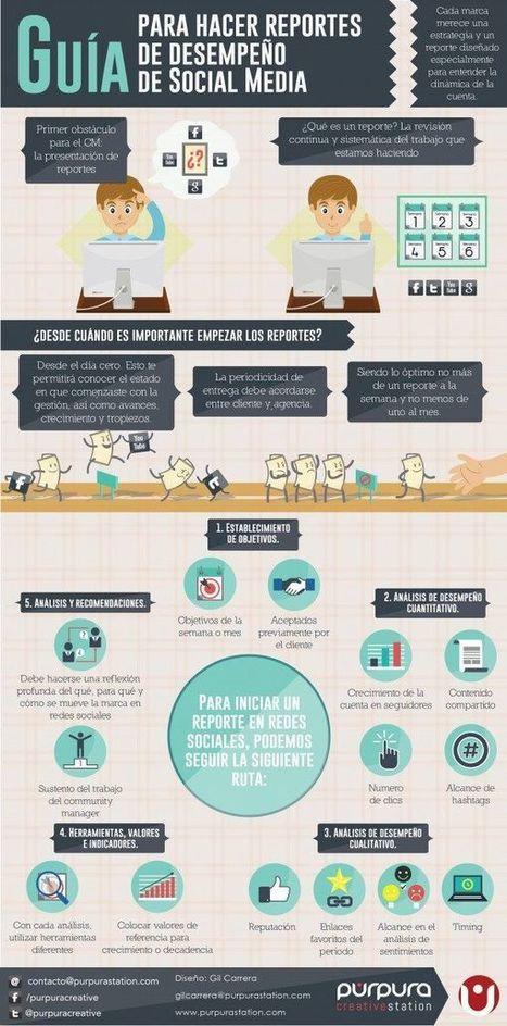 Guía para hacer informes sobre el trabajo en Redes Sociales. #infografia | MediosSociales | Scoop.it