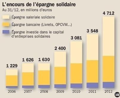 Les chiffres de l'épargne solidaire   La-Croix.com   Veille Produits Bancaires   Scoop.it