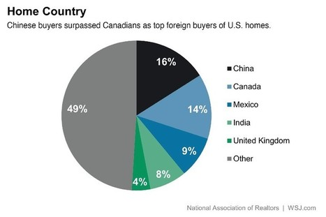 "Chinese Buyers Replace Canadians as Top Foreign Buyers of U.S. Homes | ""Must Read"": China 