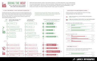 Infographic: Bring the Heat | Environment | green infographics | Scoop.it