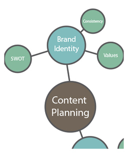 Content Planning: Creating Your Brand Identity | branding + design + marketing | Scoop.it
