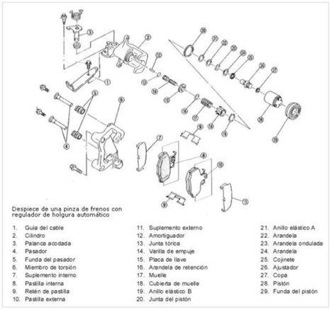 Sistema de frenos: frenos de disco | Tecnología Bachillerato | Scoop.it
