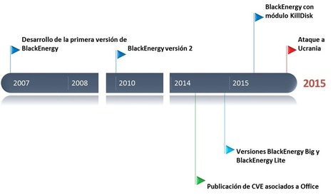BlackEnergy y los sistemas críticos   Informática Forense   Scoop.it