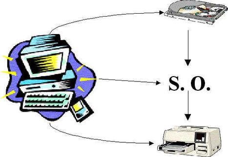 1.2 Funciones y características. | Redes de computadora | Scoop.it