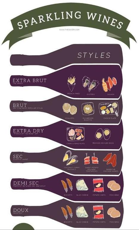 Twitter / VINEXPO: How to pair sparkling wines ... | Made in Italy Flavors - Luxury Wines, Truffle, Caviar | Scoop.it