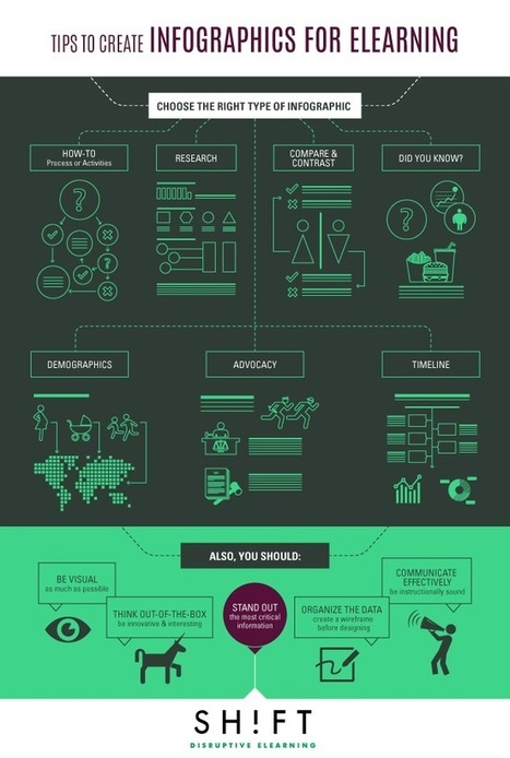 How to Make Infographics Work for eLearning Courses (Tips and Tricks) | Collaborative Learning | Scoop.it