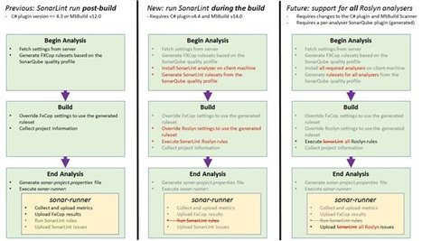 SonarQube Scanner for MSBuild v1.1 released: static analysis now executed during the build | Visual Studio ALM | Scoop.it