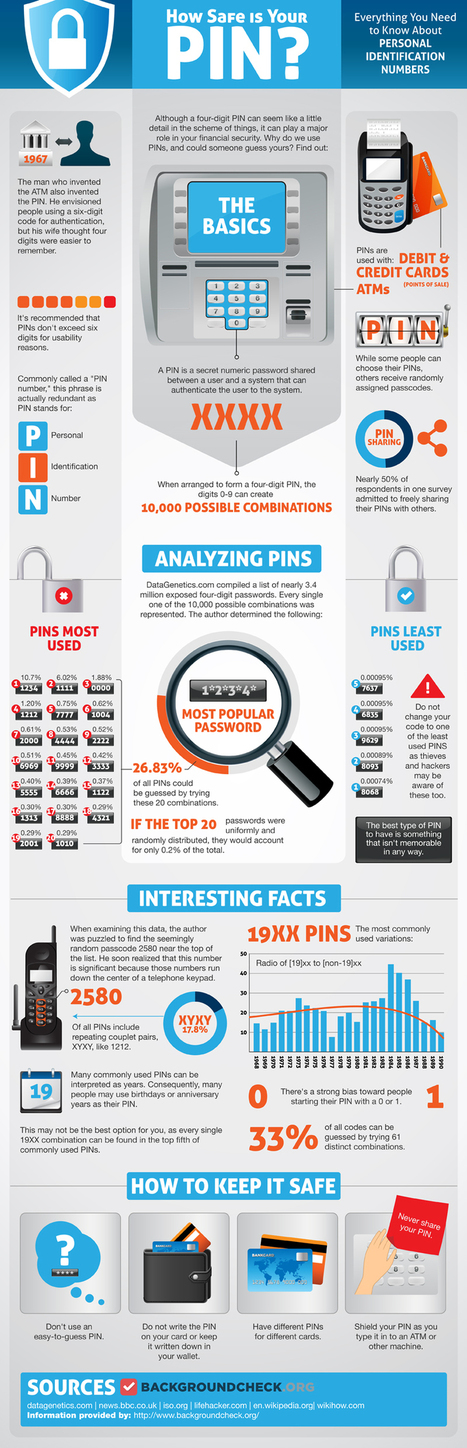 How Safe Is Your PIN? [Infographic] | Didactics and Technology in Education | Scoop.it