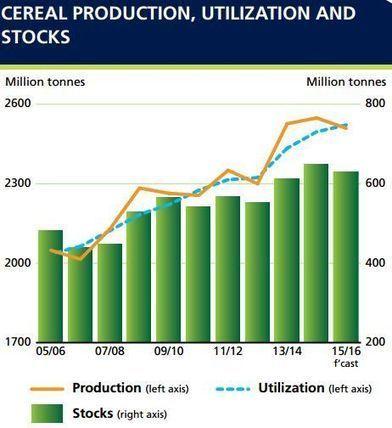 Les prix alimentaires au plus bas depuis 2010 | Questions de développement ... | Scoop.it