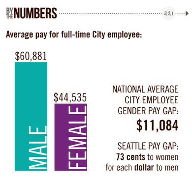 Looking at Seattle's gender pay gap - The Capitol Hill Times | Interests - news, sports, travel, etc. - Articles and updates that I enjoy keeping involved with. | Scoop.it