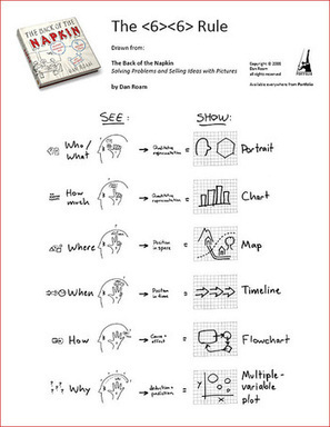 Napkin tools: The Visual Thinking Toolkit   Storytelling e Educação   Scoop.it