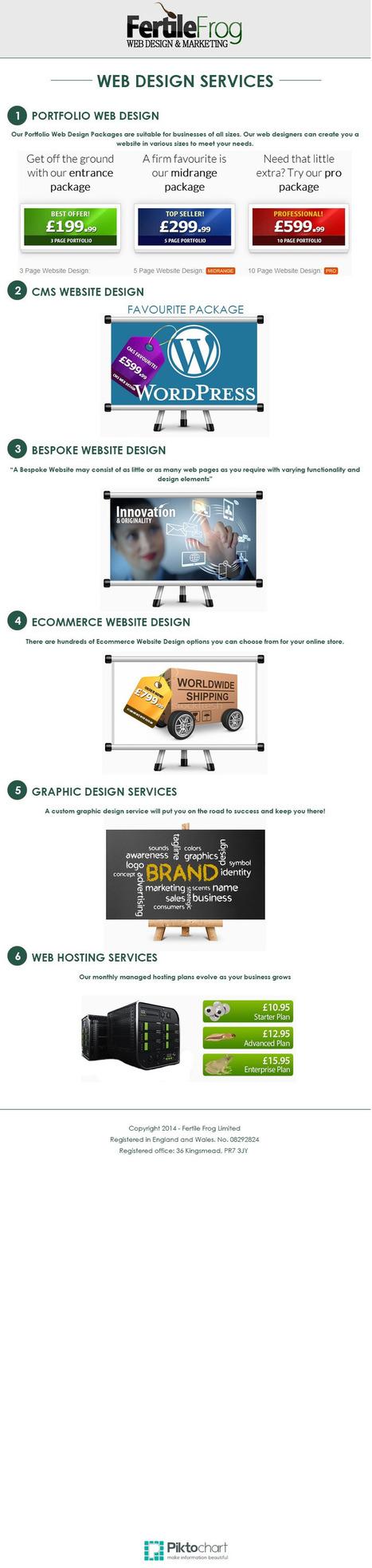 FertileFrog | Web Design and SEO | Scoop.it