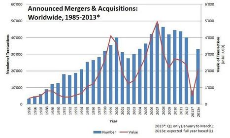 Statistics on Mergers & Acquisitions (M&A) - M&A Courses | Company Valuation Courses | Mergers & Acquisitions Courses | Trend | Scoop.it